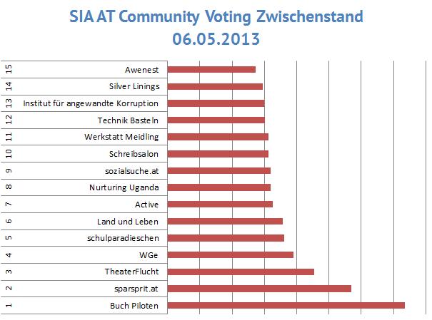 Zwischenstand Community Voting 2013 Austria